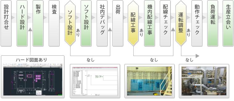 光和電機株式会社の基本プロセス